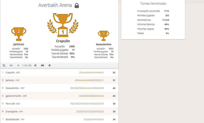 Torneos online