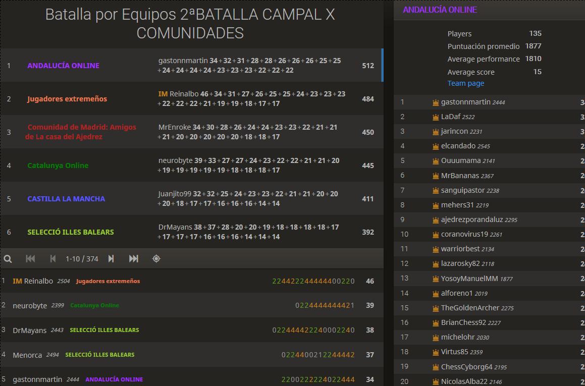 Batalla por Equipos 2ªBATALLA CAMPAL X COMUNIDADES bQX2kns6 • lichess.org